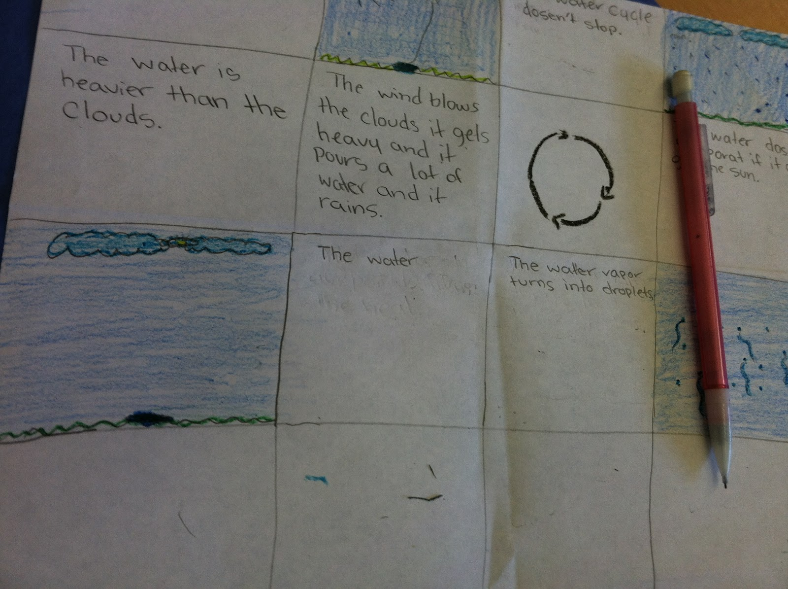 Teaching In Room 6 The Water Cycle