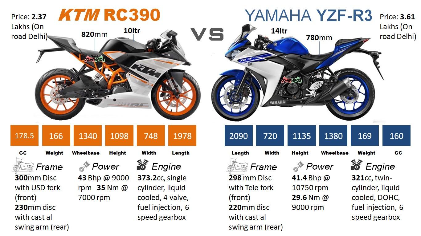 Yamaha R3 Vs Ktm Rc390 Comparison Review