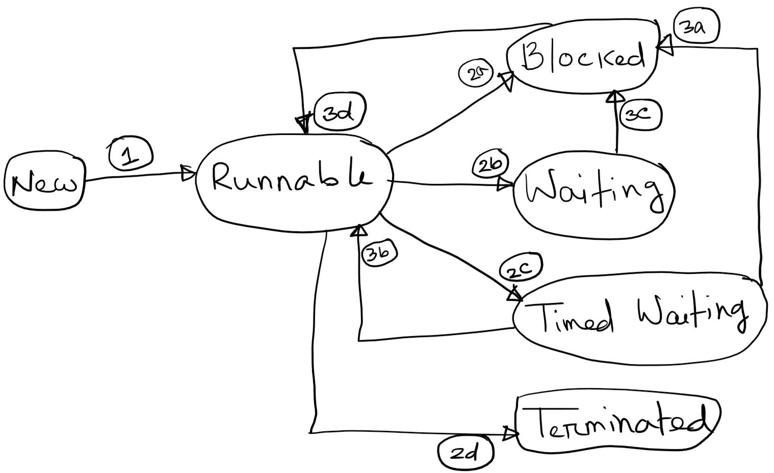 small resolution of java thread transitions
