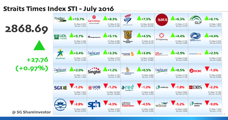 Performance of Straits Times Index (STI) Constituents in July 2016