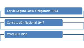 Historia de la Higiene y Seguridad Industrial en Venezuela 1