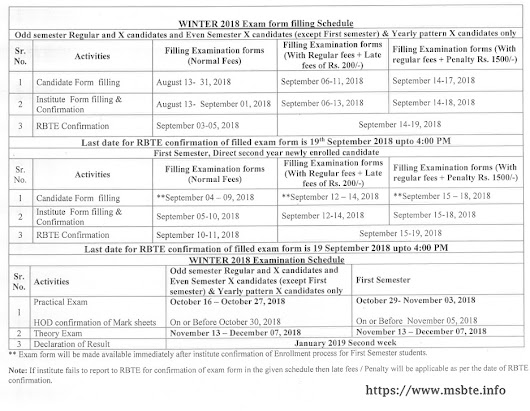 MSBTE Enrollment / Exam Form Login / Last Dates (Important Dates) Winter 2018 (W18) ~ Maharashtra State Board of Technical Education (M.S.B.T.E) Mumbai MSBTE result
