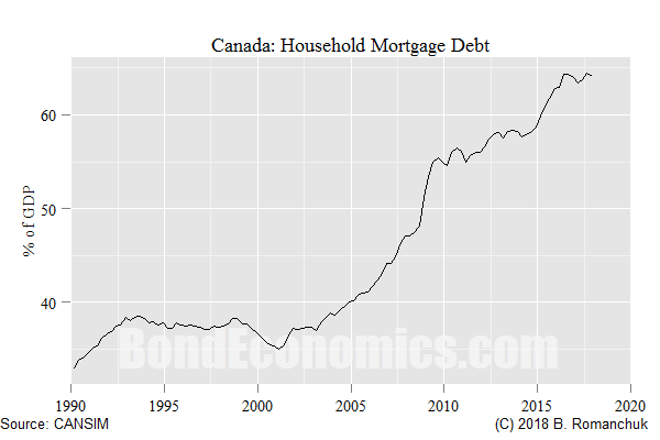 Chart: Canadian Household Mortgage Debt
