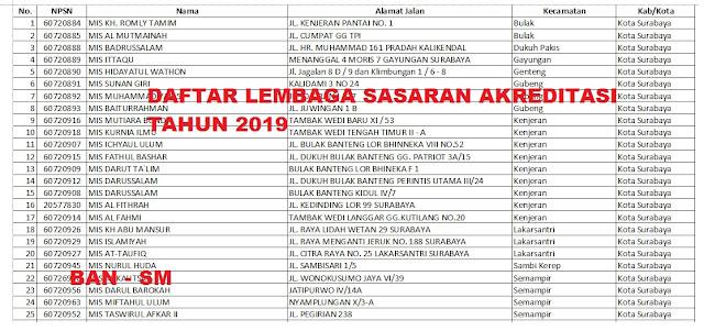 Daftar Lembaga Sasaran Akreditasi dan Pelaksanaan Akreditasi Tahun 2019