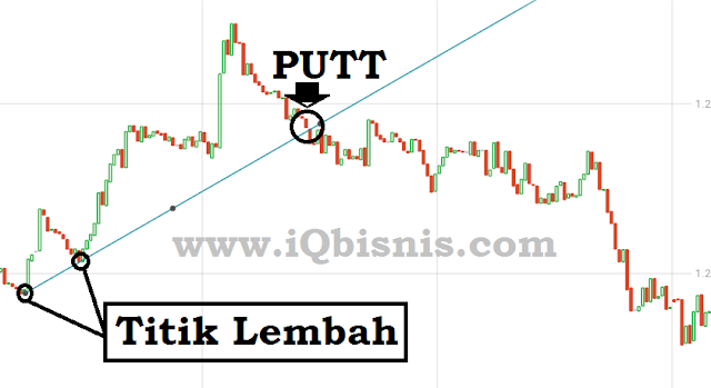 trick iq option pasti profit