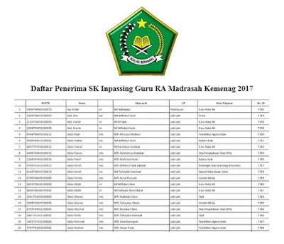 Daftar Penerima SK Inpassing Guru RA Madrasah Kemenag 2017