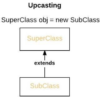 upcasting pada bahasa pemrograman Java