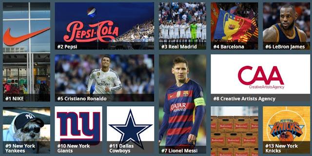 Real Madrid y Barcelona están entre las marcas más valiosas según el Sport Money Index de Forbes
