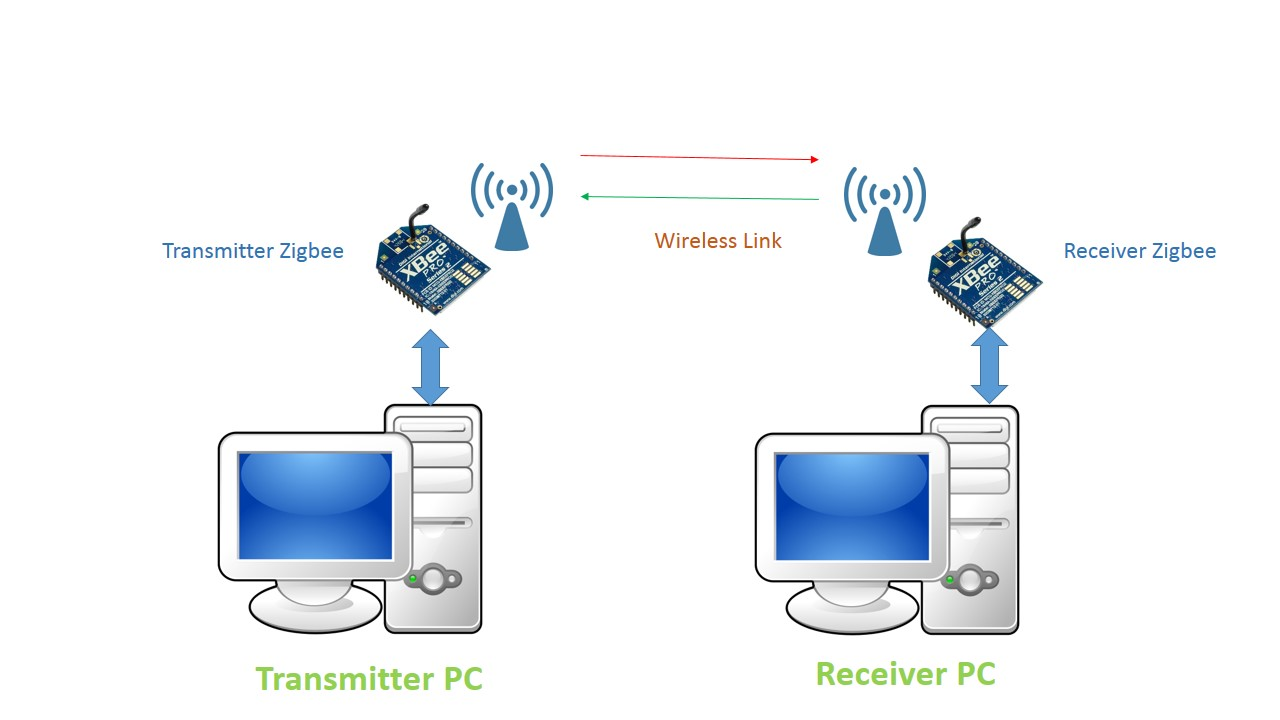 Latest Embedded Circuit Diagram Of Zigbee Transmitter Fig 2 Wireless Connection Between Pc