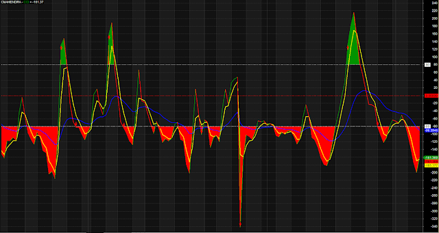 CCI MA Overbought Oversold