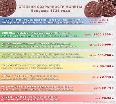 Стоимость полушки 1735 года
