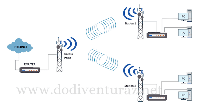 Perbedaan Point to Point (PTP) Dan Point to Multipoint (PTMP) Pada Jaringan Wireless