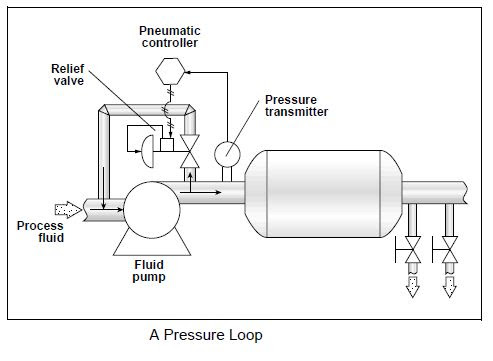 Single Control Loops ~ Process Automation Guide