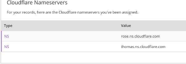 Cloudfare NameServers