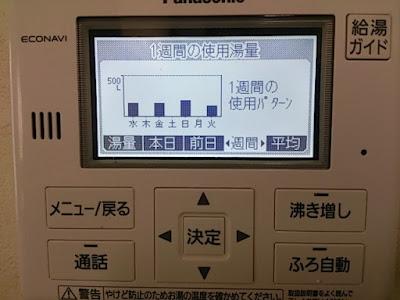給湯器リモコンパネルの一週間の日毎の使用湯量の表示