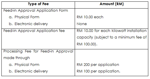 SEDA Malaysia: Feed-in Tariff Application