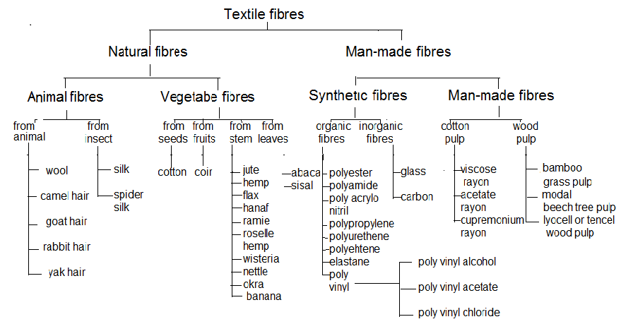 Textile Adviser Textile Fibres Classification And