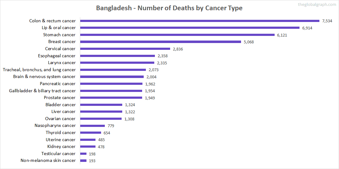 Major Risk Factors of Death (count) in Bangladesh