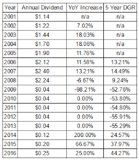 Bank of America (BAC) Annual Dividend and Growth Rates Since 2001