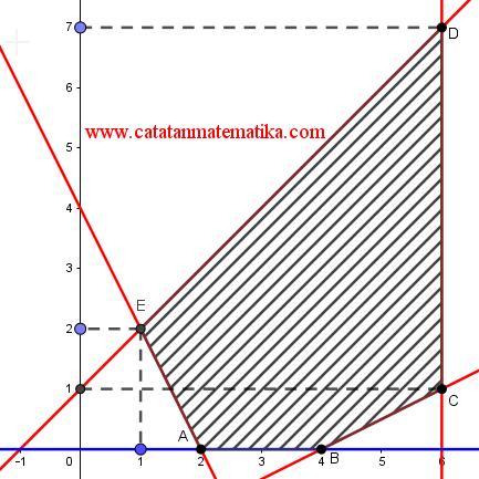 Pembahasan Matematika Dasar UM-UGM 2018 No.1-10