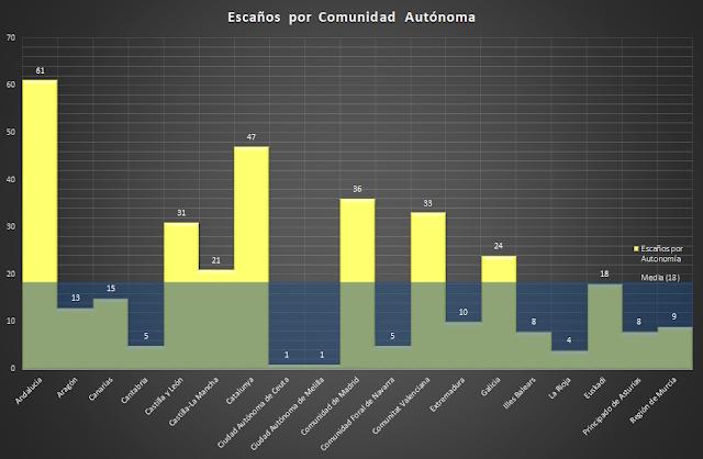 Escaños por Comunidad, elecciones en España, representación, elecciones, 2017,2018,  política, España, Francisco Javier Tapia, KnowMadrid