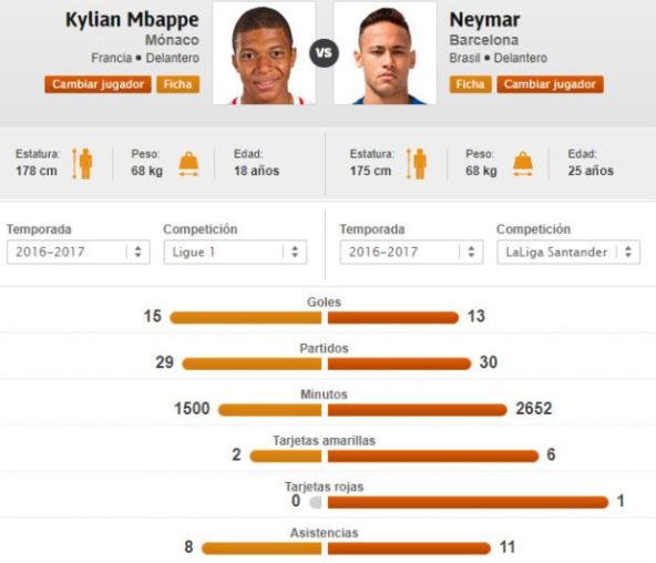 Mbappe vs. Neymar