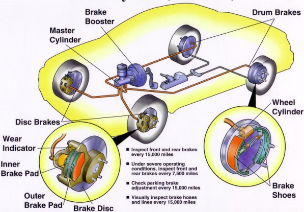 In General Abs Is Defined As A Braking System That Provides Sudden And Le Stopping On Slippery Surfaces Novice Driver Surface Can