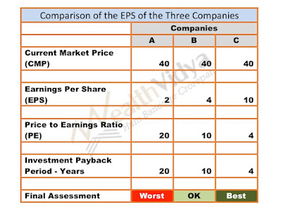 table showing calculation of price to earnings ratio of the three companies