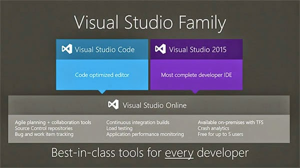 Visual Studio Code   Powerful IDE now available for Mac