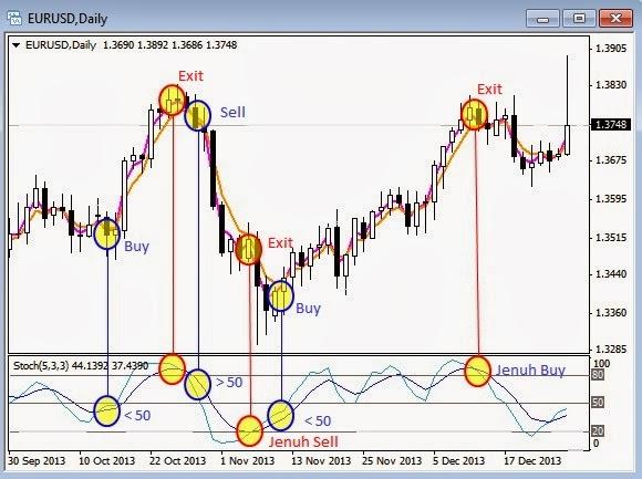 Membuat Sistem Trading Sendiri - Artikel Forex