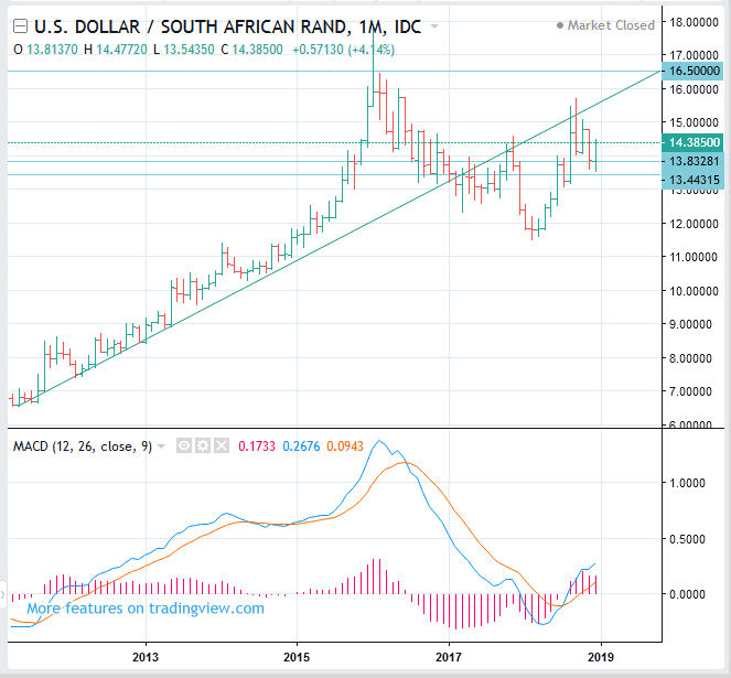 USDZAR Long Term Forecast (US Dollar to South African Rand rate) - BUY(Long)