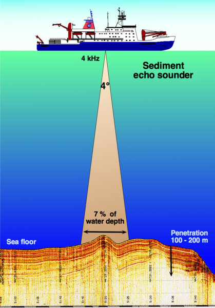 Sistem Sonar Adalah : sistem, sonar, adalah, Aplikasi, Sistem, Sonar