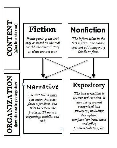 Fictional narrative essay examples