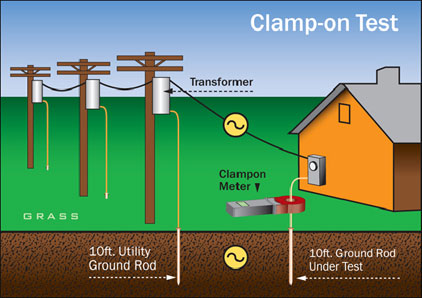 Harga Instalasi Grounding Rod Dan Listrik Panel Harga
