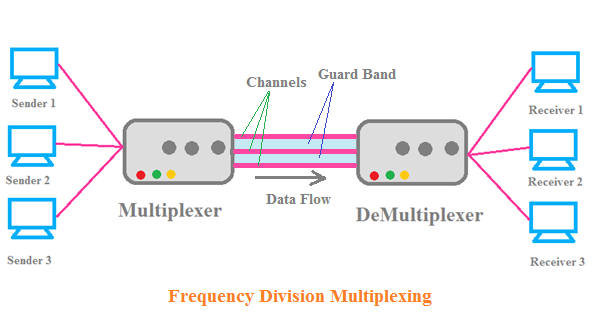 FDM(Frequency Division Multiplexing), FDM in Communication