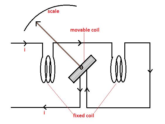 Electrical GENIUS: ELECTRODYNAMOMETER TYPE INSTRUMENTS