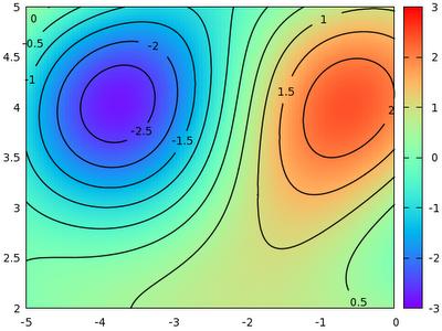 Gnuplot tricks: Maps - Contour plots with labels