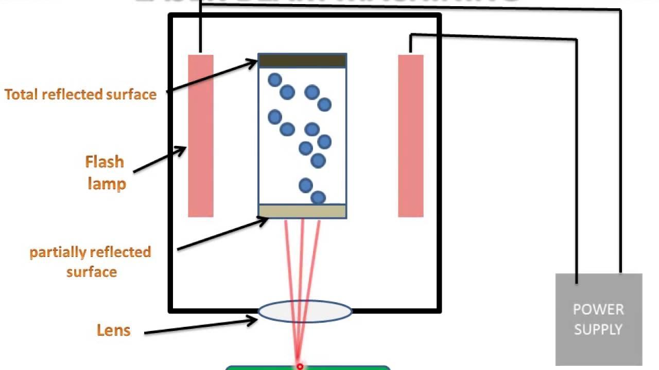 Explain the principle of the work of the DMR. mass flow sensor