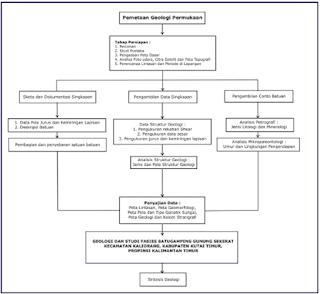 Contoh Diagram Penelitian Skripsi