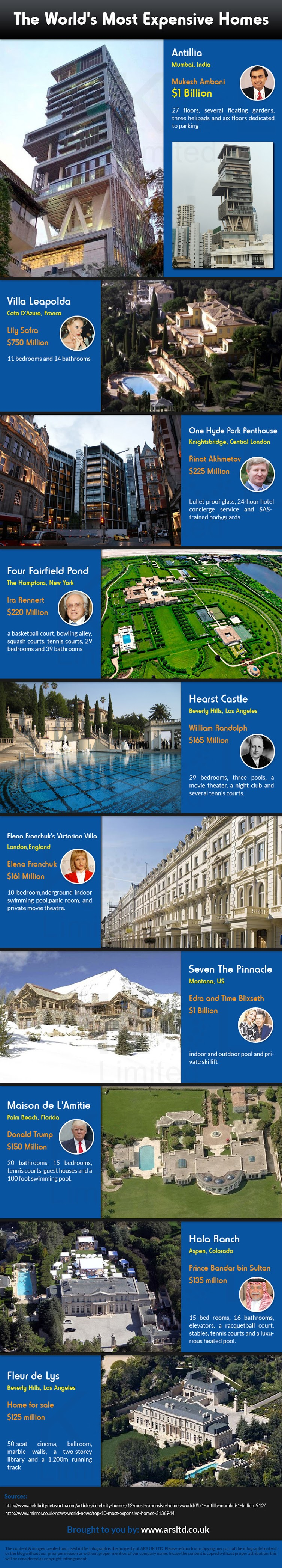 Infographic: The World's Most Expensive Homes