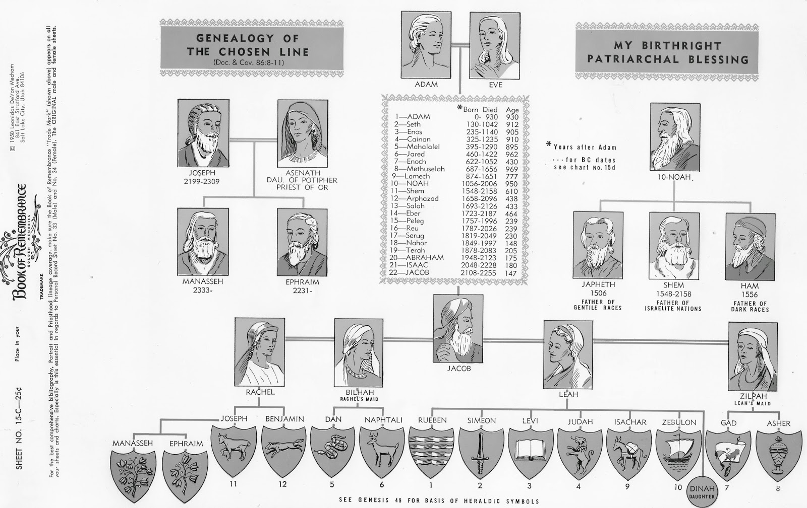 pedigree chart showing the descendancy of adam and eve to twelve tribes israel also saints witches murderers rh johnsonfamilyhistorystoriesspot