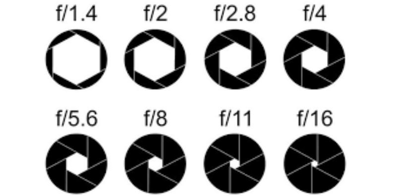 pengertian aperture pada kamera dslr - contoh gambar diafragma kamera dengan angka besarnya bukaan lensa