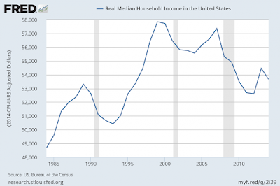 Real Median Wages