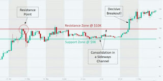 analisa-support-resistance