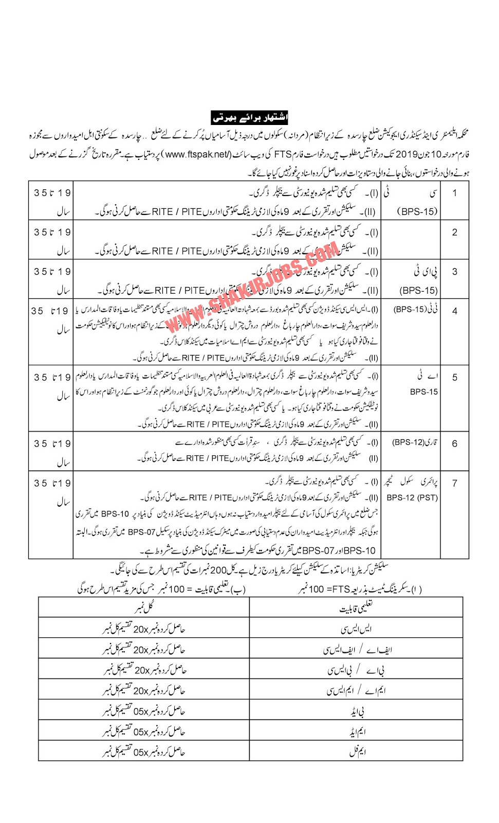 Directorate Of Elementary & Secondary Education KPK District Charsada Male Jobs 2019