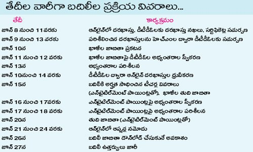 TS tribal welfare residential schools teachers transfers 2018 schedule