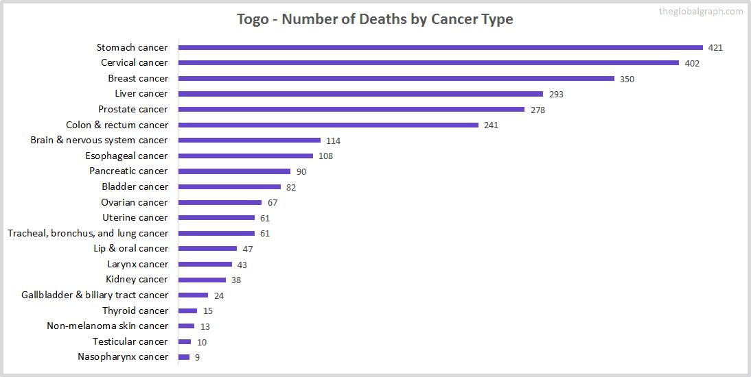 Major Risk Factors of Death (count) in Togo