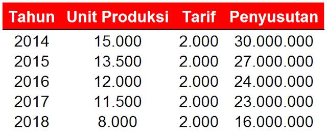 Tabel Penyusutan Unit Produksi