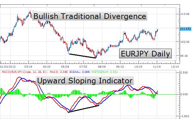 Convergence pattern forex