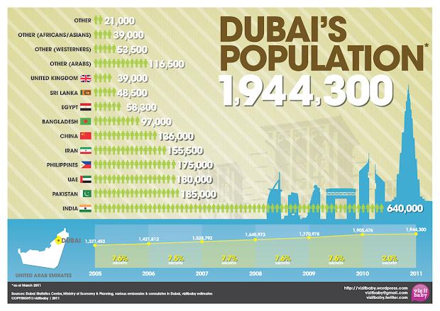 Ludovic Morgane Abu Dhabi Evolution De La Population Aux